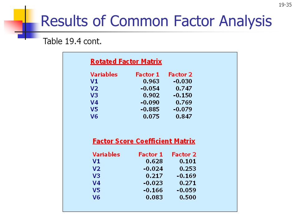 Results of Common Factor Analysis