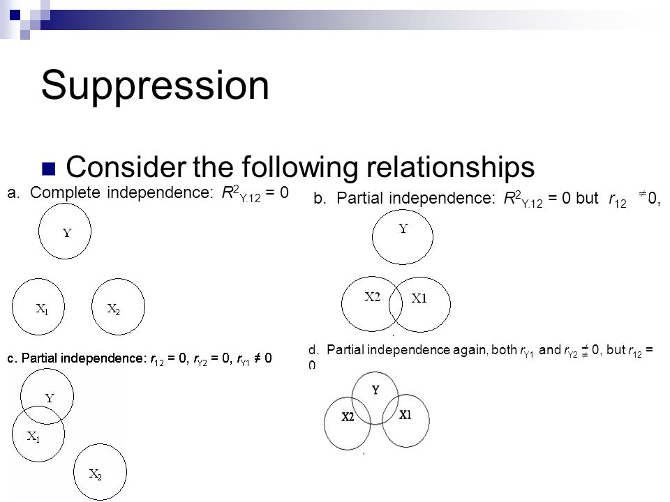 Suppression Consider the following relationships