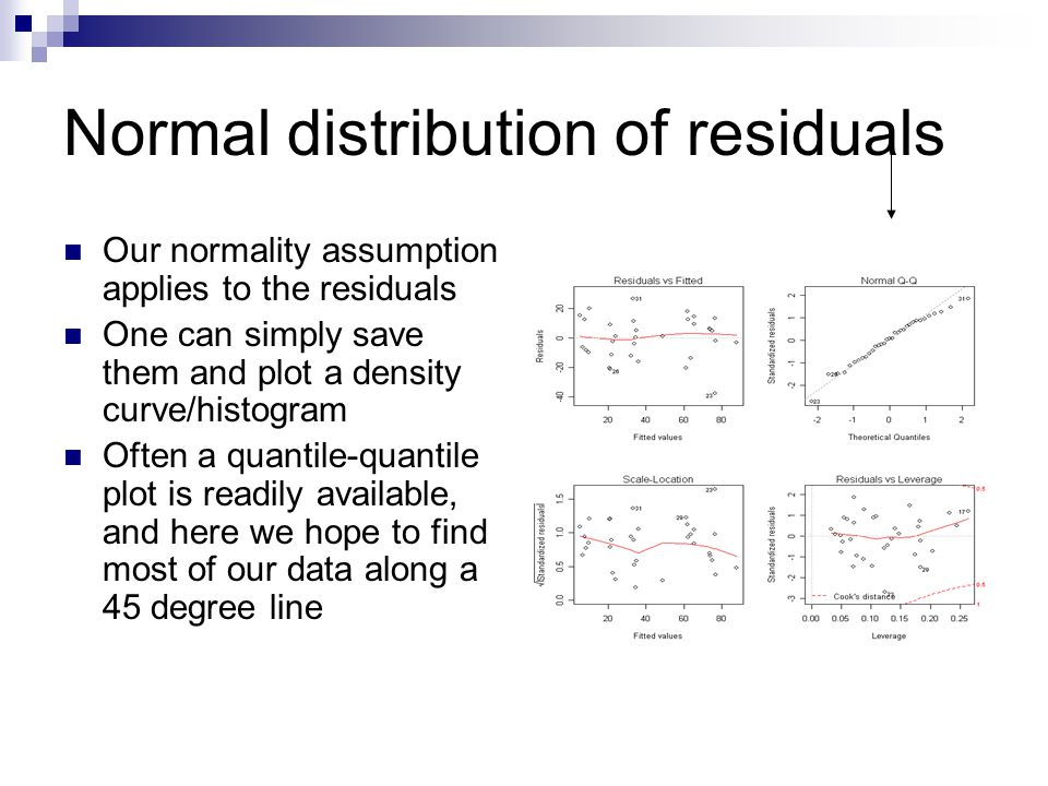 Normal distribution of residuals