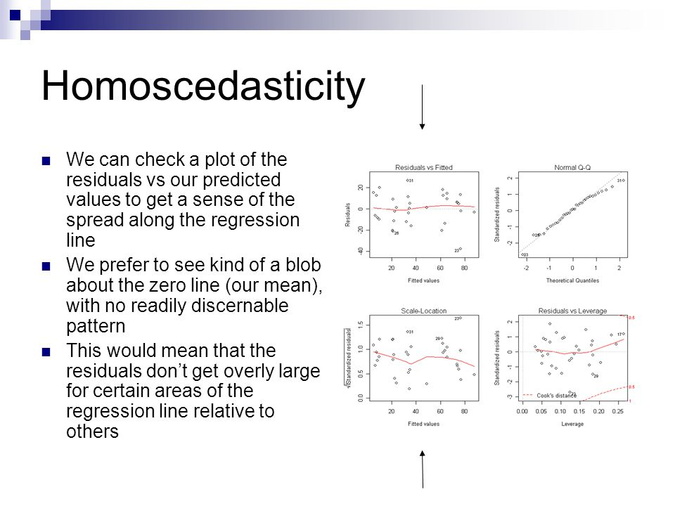 Homoscedasticity We can check a plot of the residuals vs our predicted values to get a sense of the spread along the regression line.