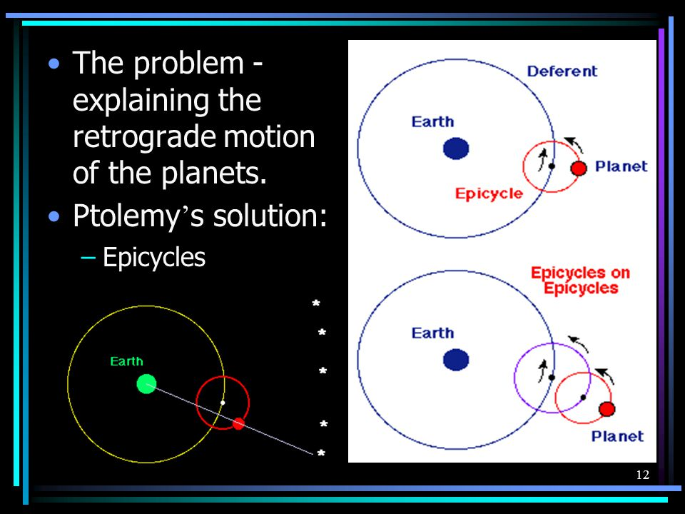 The problem - explaining the retrograde motion of the planets.
