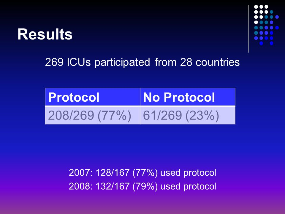 269 ICUs participated from 28 countries