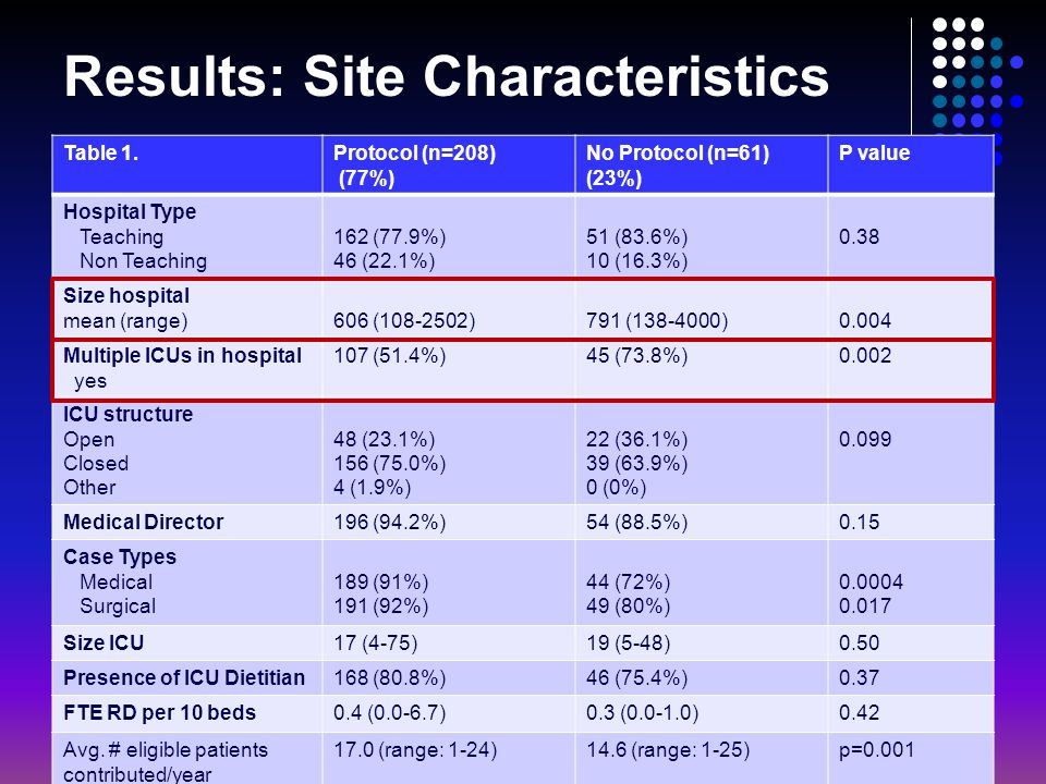 Results: Site Characteristics