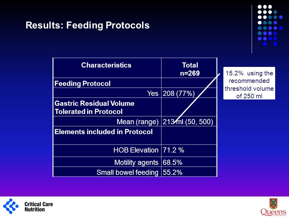 Results: Feeding Protocols