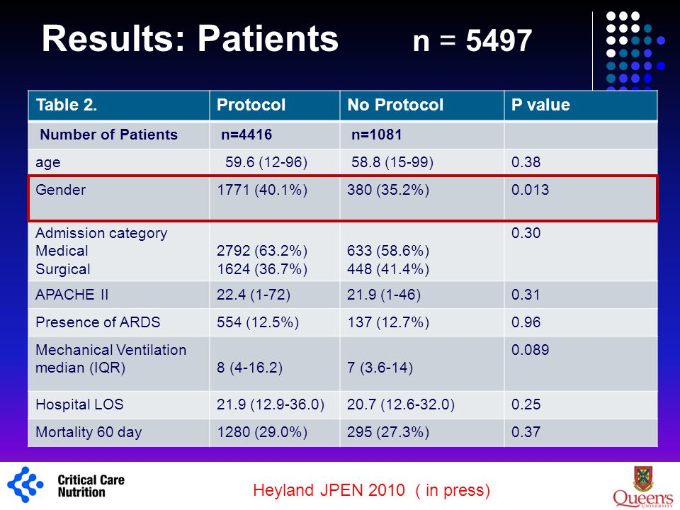 Results: Patients n = 5497 Table 2. Protocol No Protocol P value 1