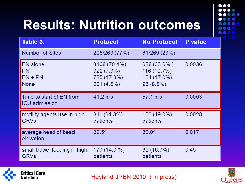 Results: Nutrition outcomes