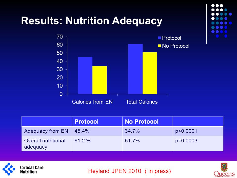 Results: Nutrition Adequacy