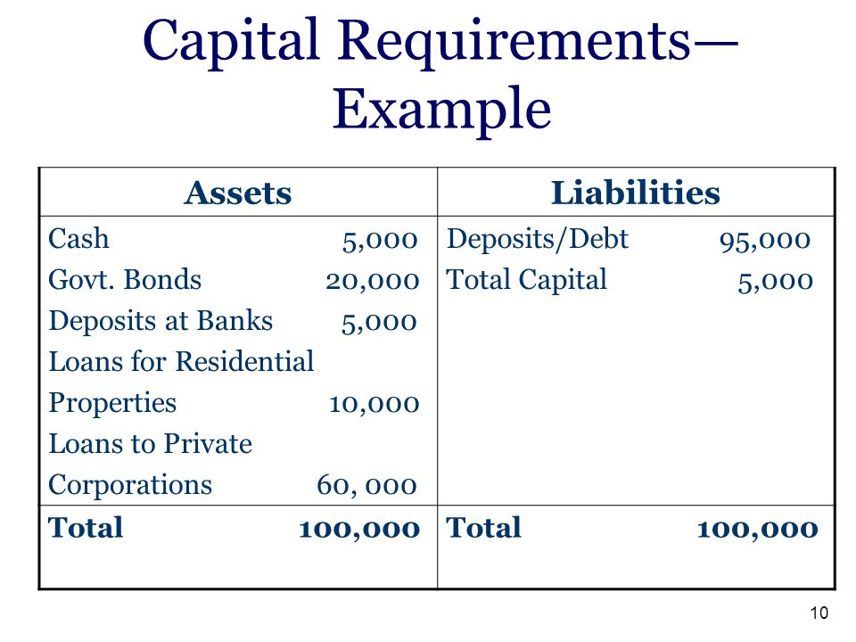 Capital Requirements—Example