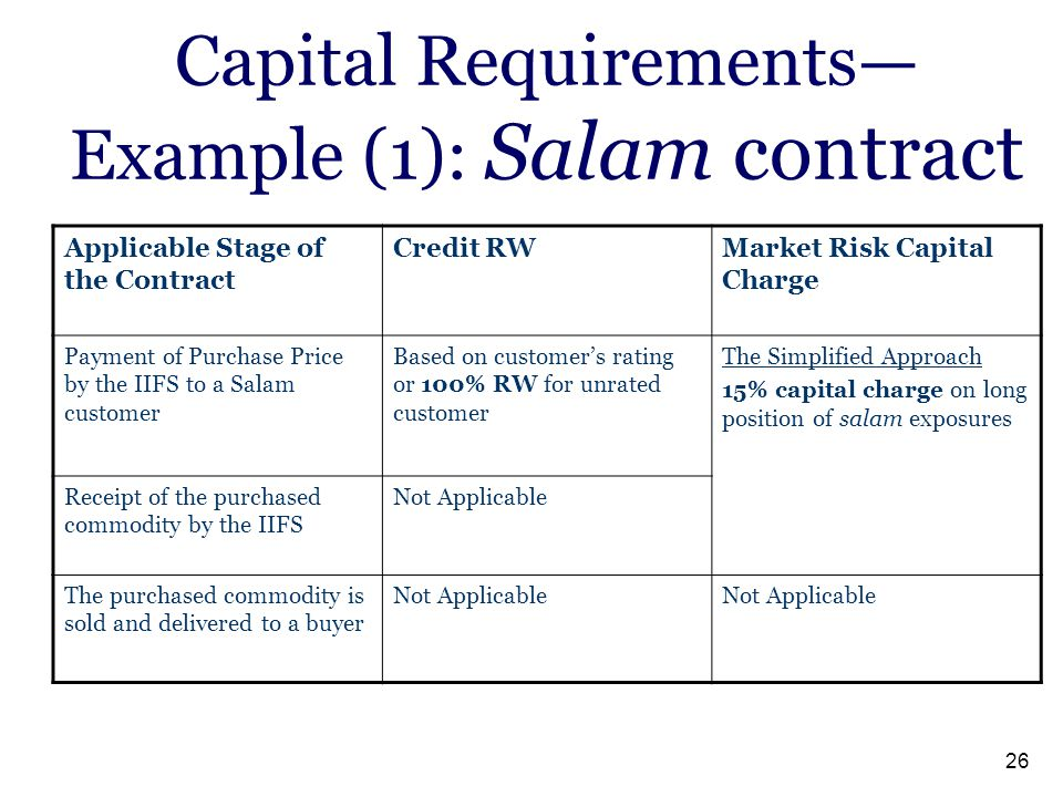 Capital Requirements— Example (1): Salam contract