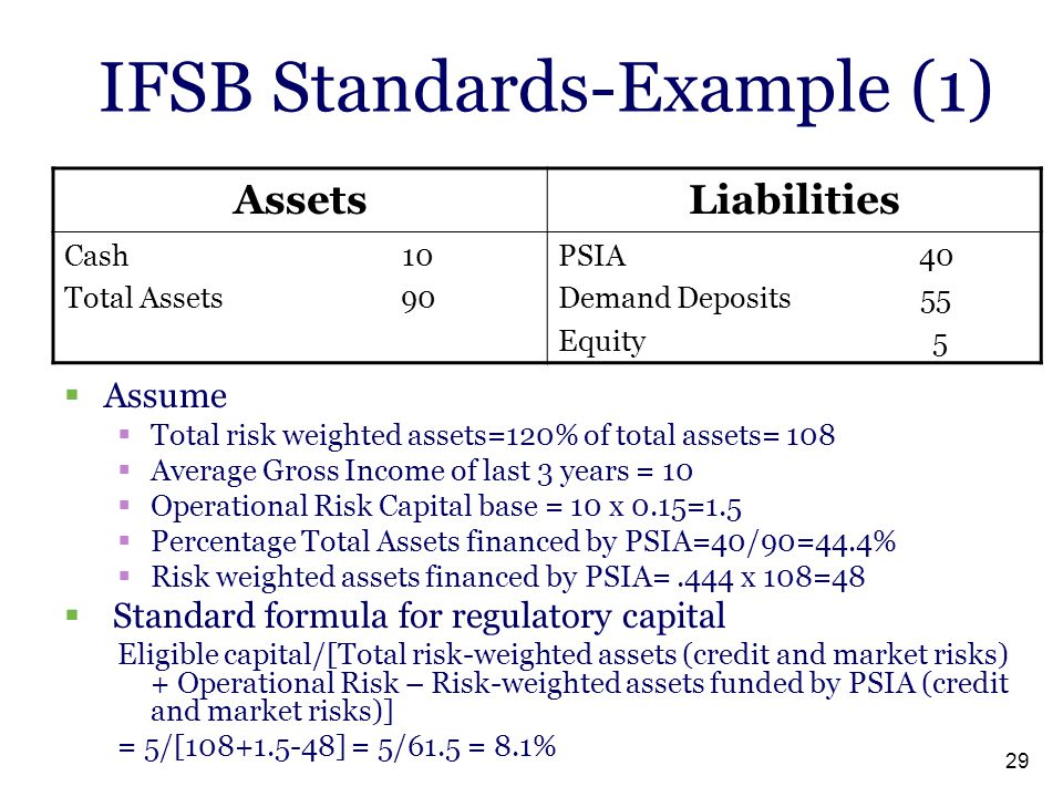 IFSB Standards-Example (1)