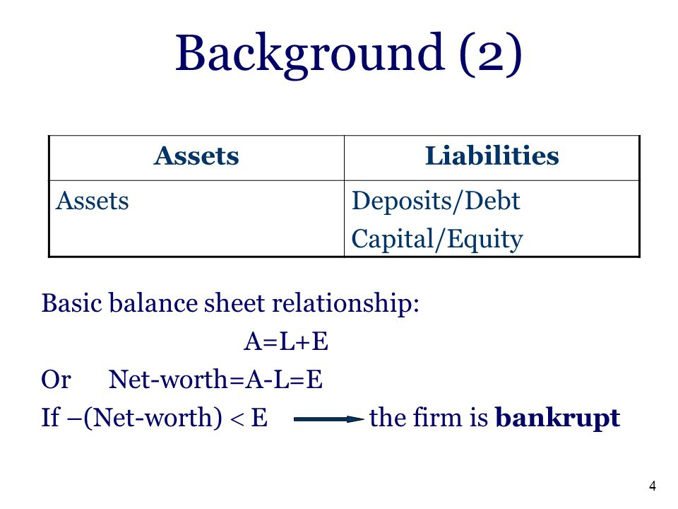 Background (2) Liabilities Assets Deposits/Debt Capital/Equity