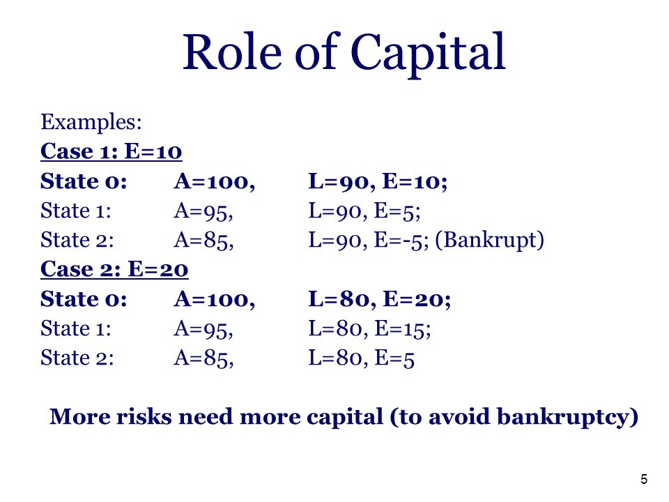 More risks need more capital (to avoid bankruptcy)