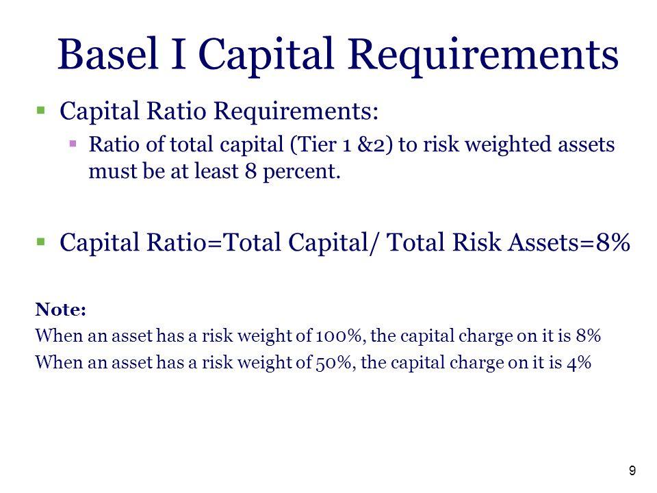 Basel I Capital Requirements