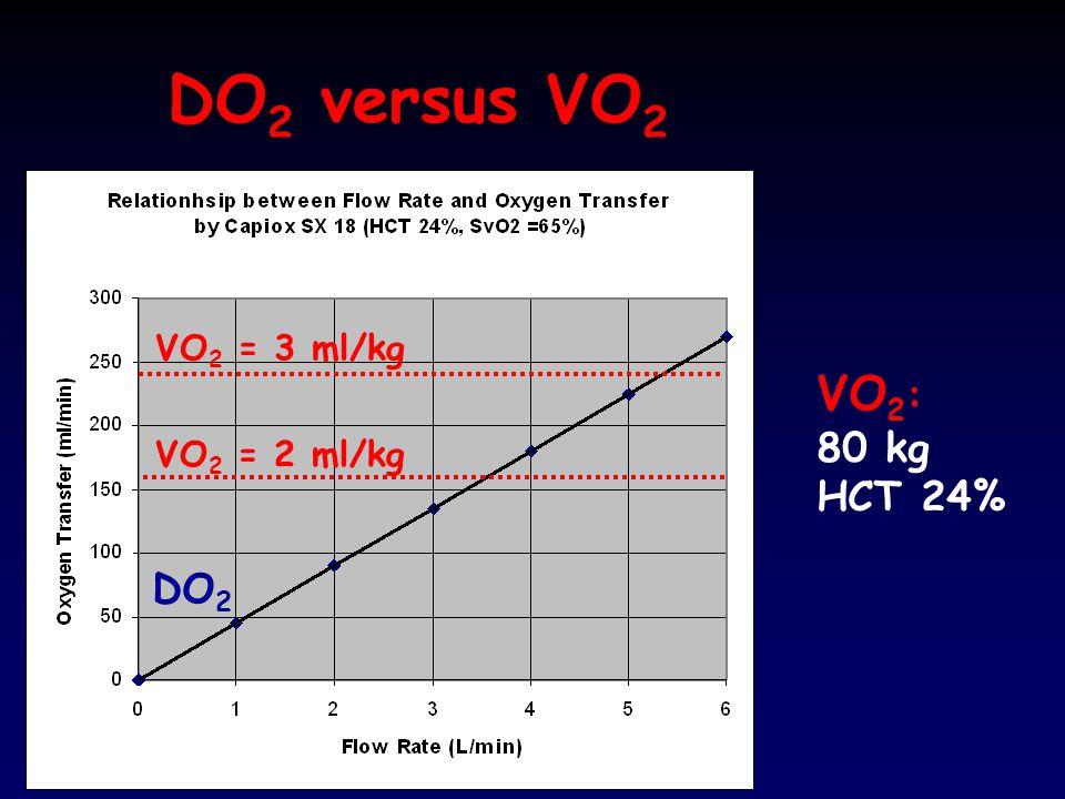 DO2 versus VO2 VO2 = 3 ml/kg VO2: 80 kg HCT 24% VO2 = 2 ml/kg DO2