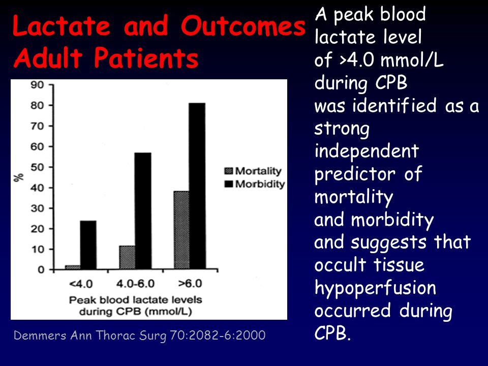Lactate and Outcomes Adult Patients