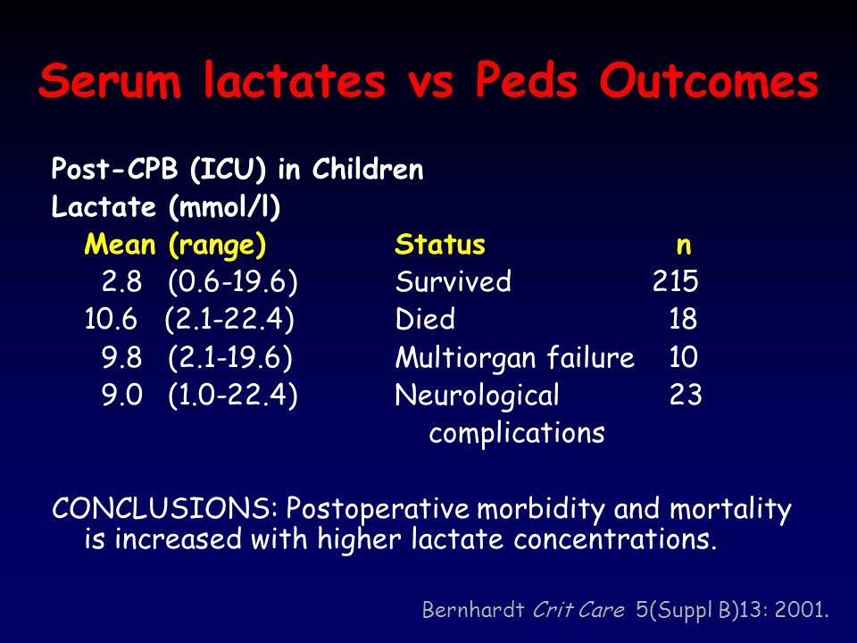 Serum lactates vs Peds Outcomes