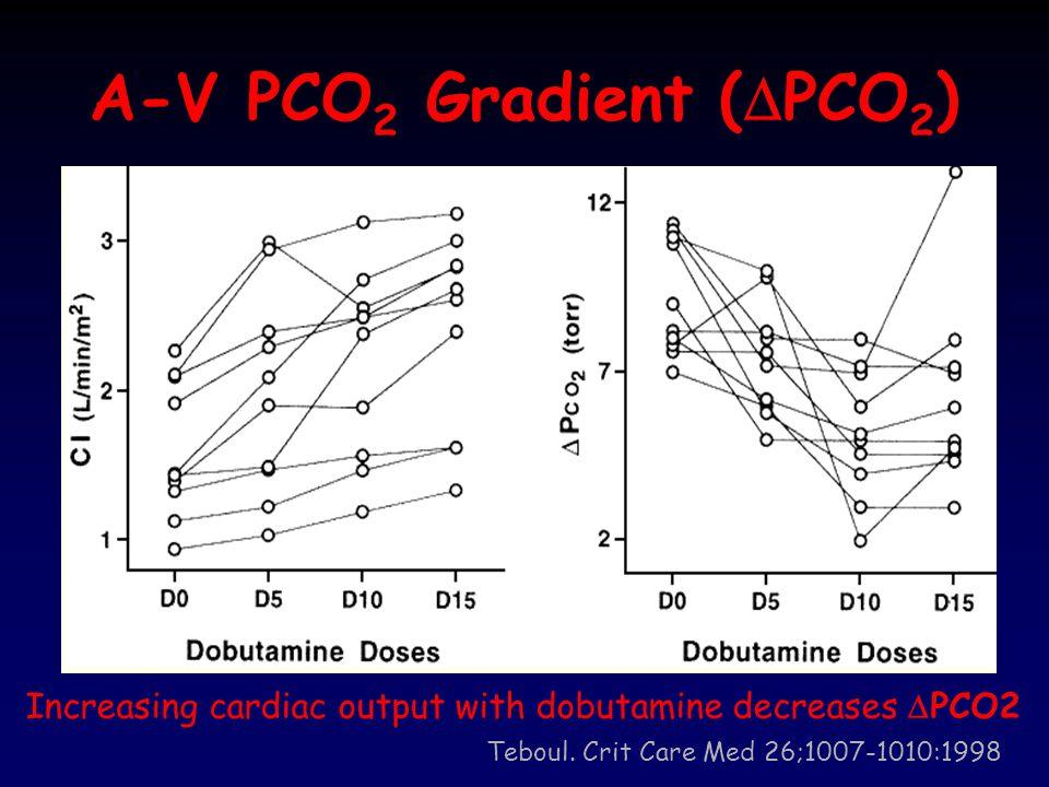 A-V PCO2 Gradient (DPCO2)