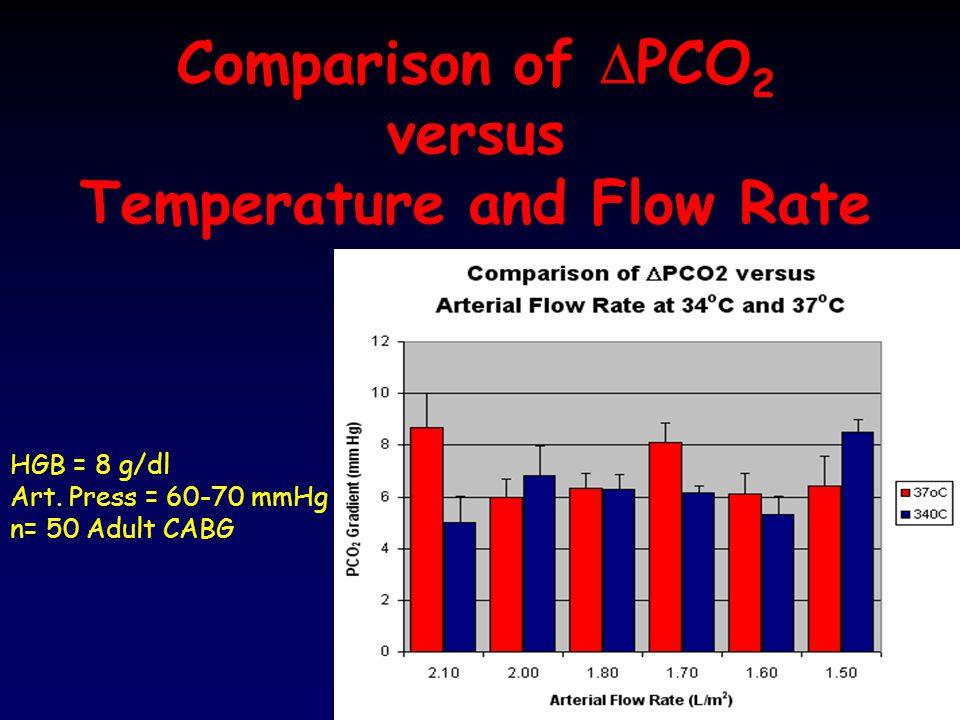 Comparison of DPCO2 versus Temperature and Flow Rate