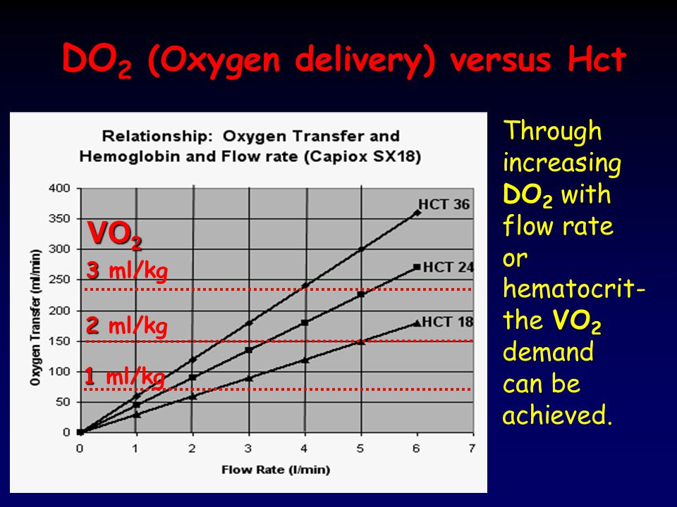 DO2 (Oxygen delivery) versus Hct