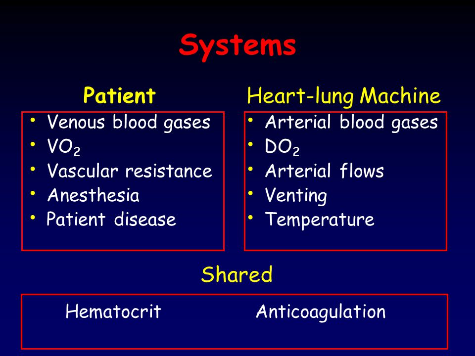 Systems Patient Heart-lung Machine Shared Venous blood gases VO2