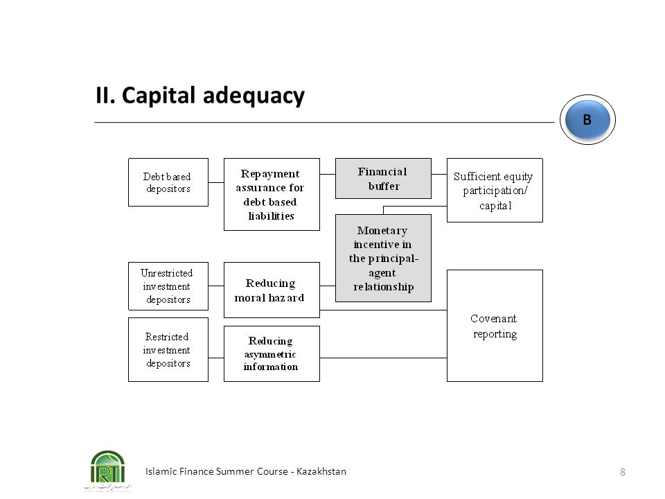 II. Capital adequacy B