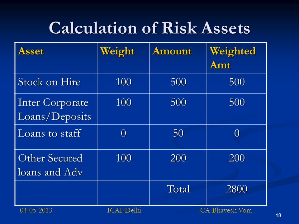 Calculation of Risk Assets