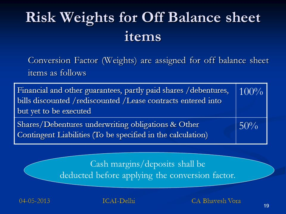 Risk Weights for Off Balance sheet items