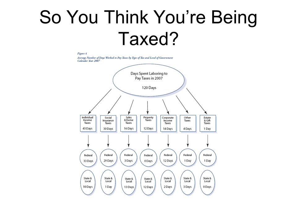 So You Think You're Being Taxed
