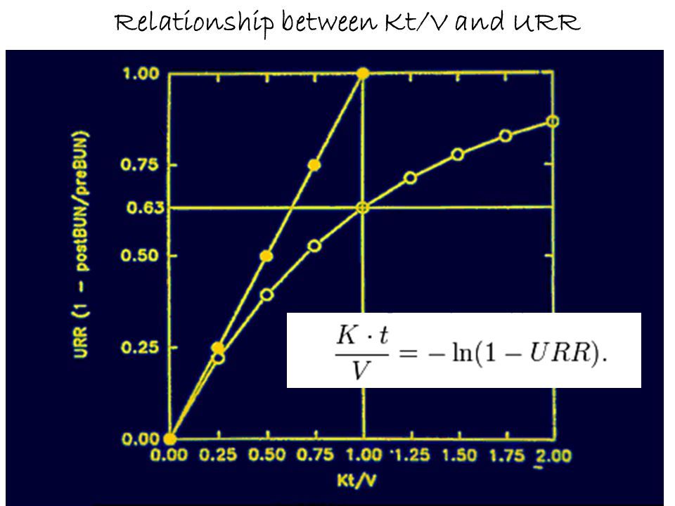 Relationship between Kt/V and URR