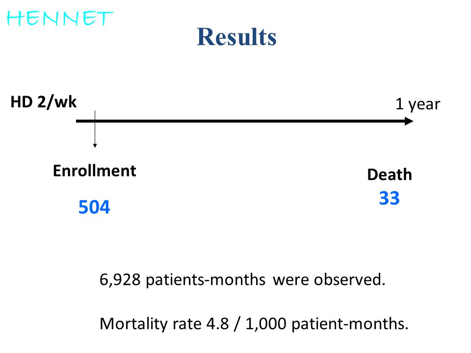 HENNET Results 504 33 HD 2/wk 1 year Enrollment Death