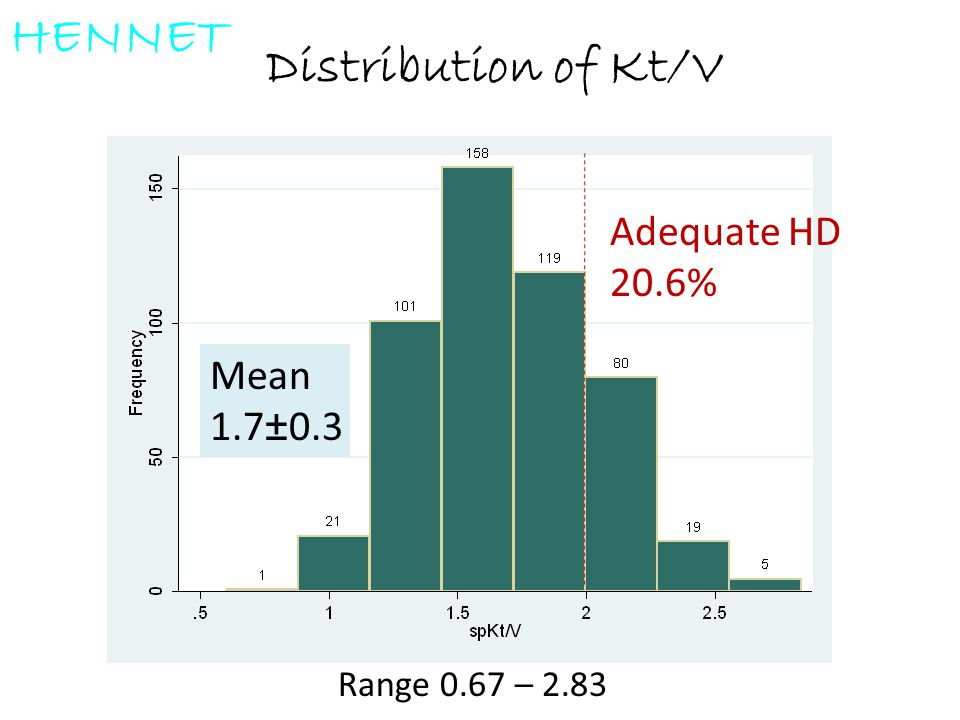 HENNET Distribution of Kt/V Adequate HD 20.6% Mean 1.7±0.3