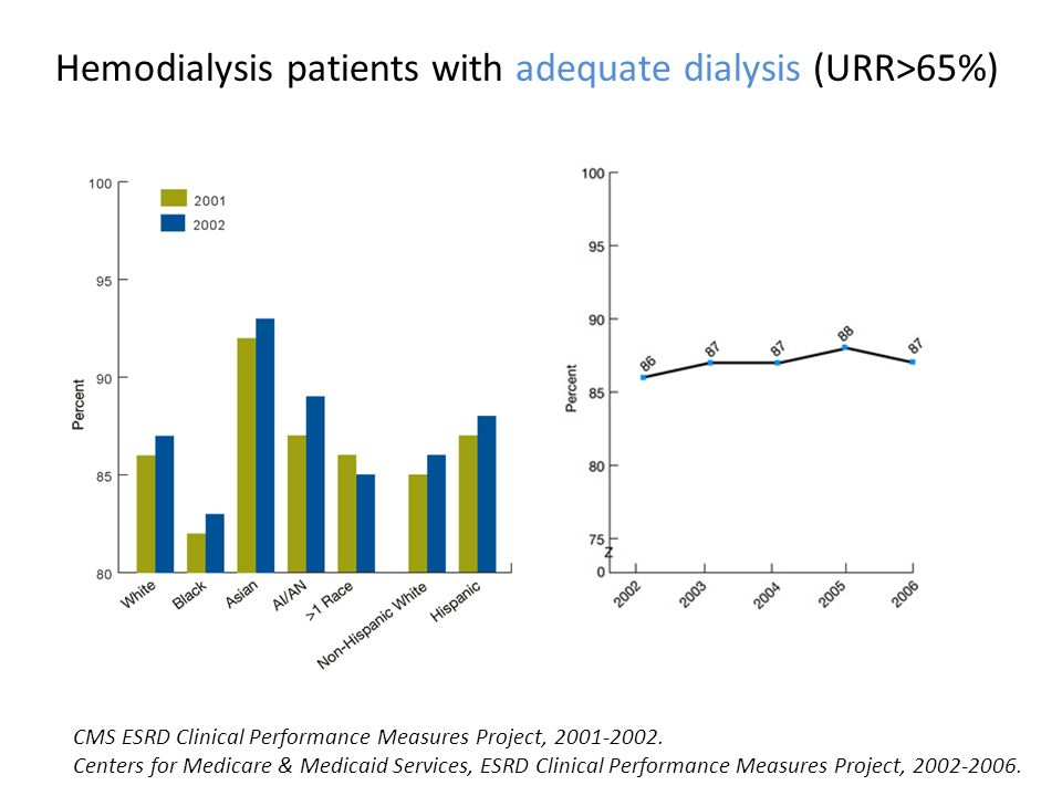 Hemodialysis patients with adequate dialysis (URR>65%)