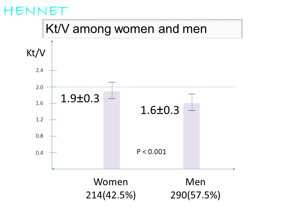 HENNET Kt/V among women and men 1.9±0.3 1.6±0.3 Kt/V Women 214(42.5%)