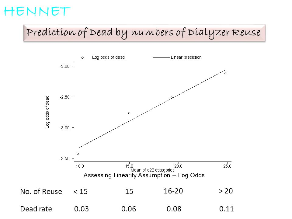 HENNET Prediction of Dead by numbers of Dialyzer Reuse No. of Reuse