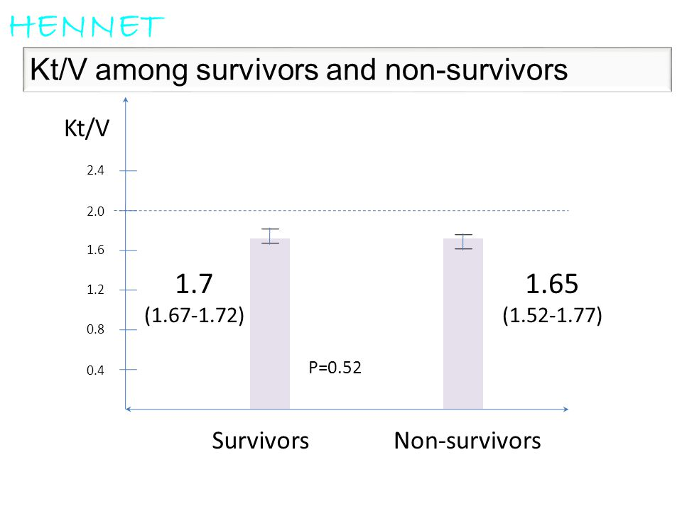 HENNET Kt/V among survivors and non-survivors 1.65 1.7 Survivors