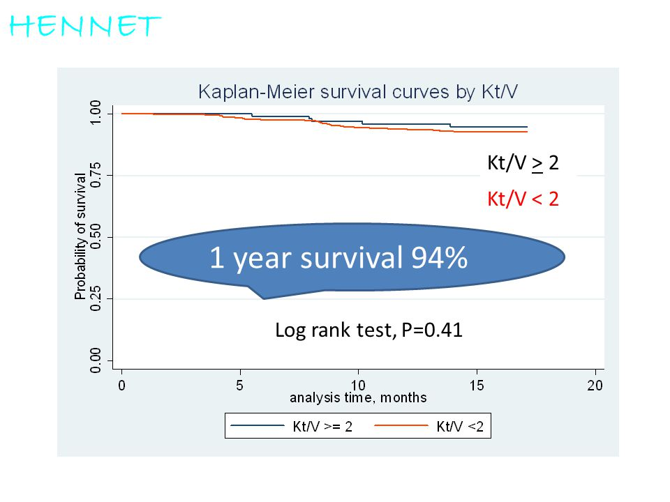 HENNET 1 year survival 94% Kt/V > 2 Kt/V < 2