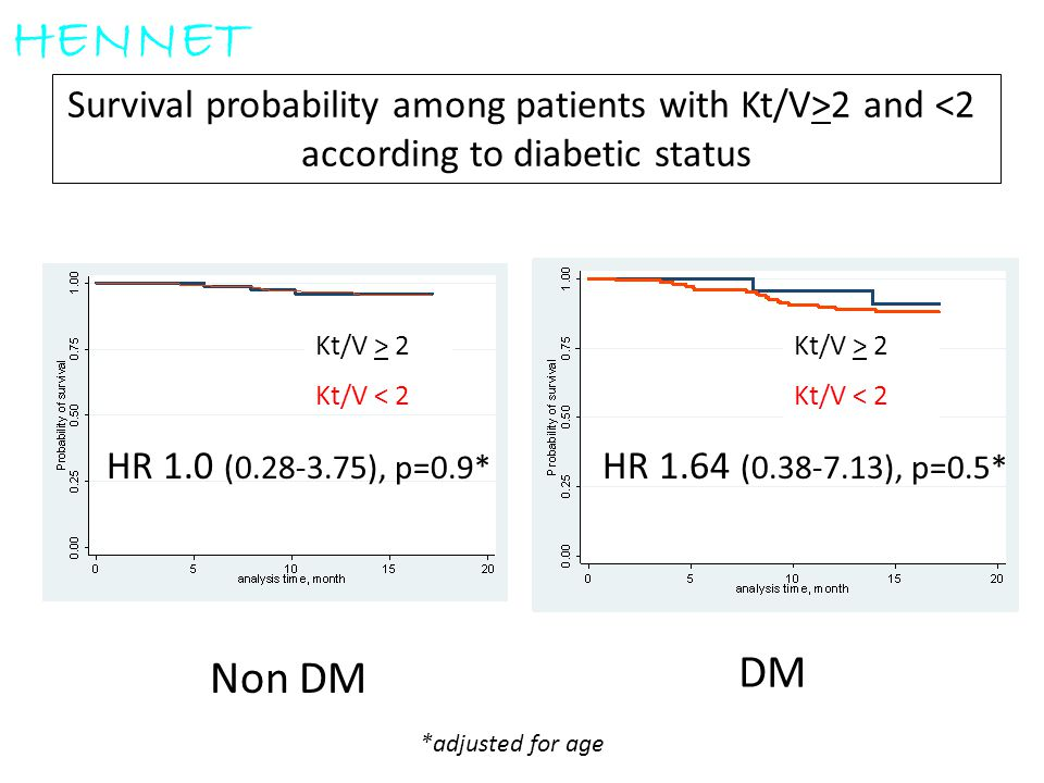 HENNET Survival probability among patients with Kt/V>2 and <2. according to diabetic status. Kt/V > 2.