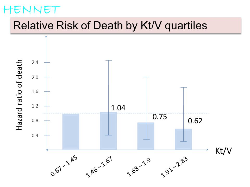 HENNET Relative Risk of Death by Kt/V quartiles Kt/V