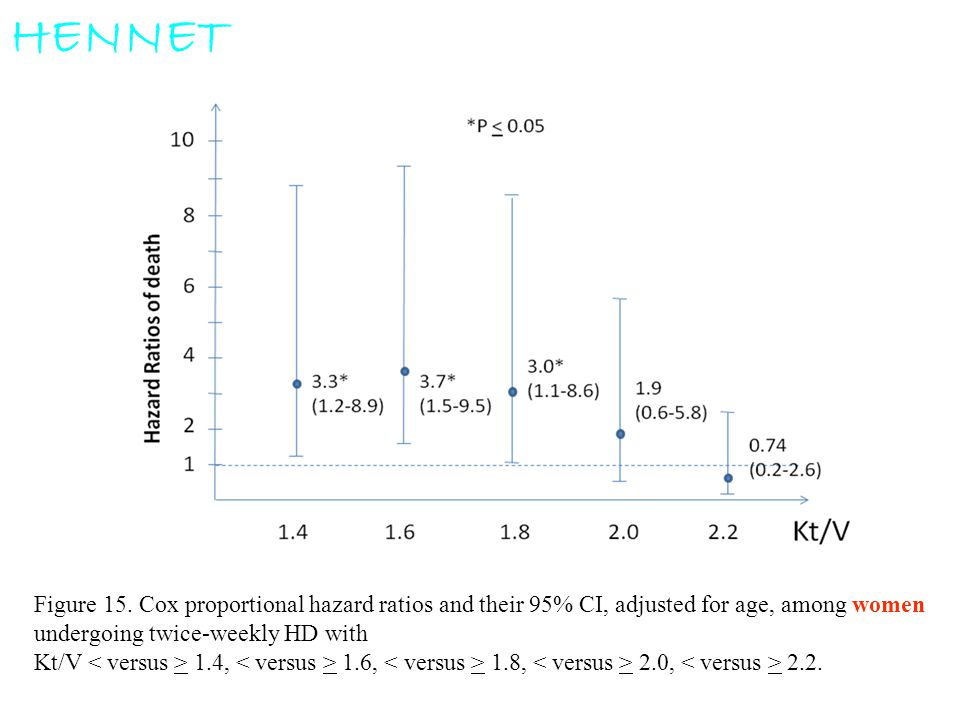 HENNET Figure 15. Cox proportional hazard ratios and their 95% CI, adjusted for age, among women. undergoing twice-weekly HD with.