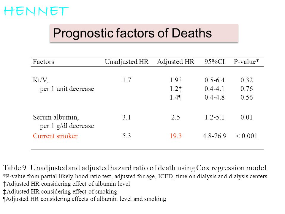 HENNET Prognostic factors of Deaths