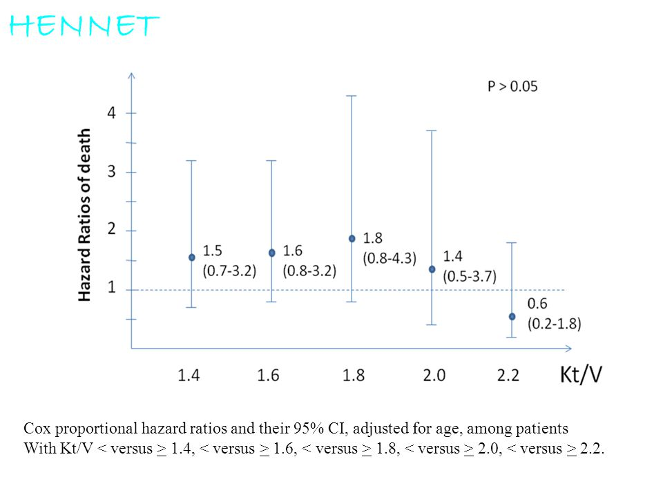 HENNET Cox proportional hazard ratios and their 95% CI, adjusted for age, among patients.