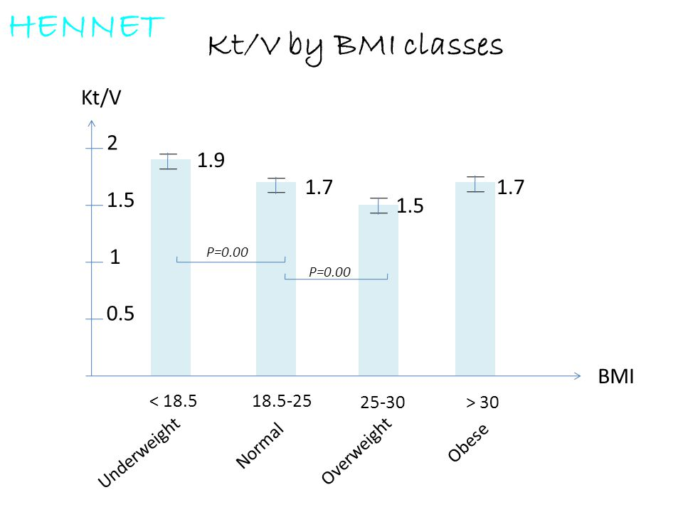 HENNET Kt/V by BMI classes Kt/V 2 1 0.5 1.5 1.9 1.7 1.7 1.5 BMI