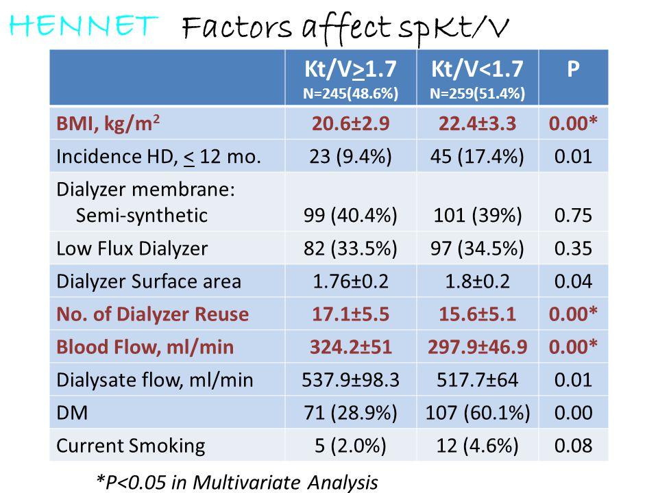 HENNET Factors affect spKt/V Kt/V>1.7 Kt/V<1.7 N=259(51.4%) P
