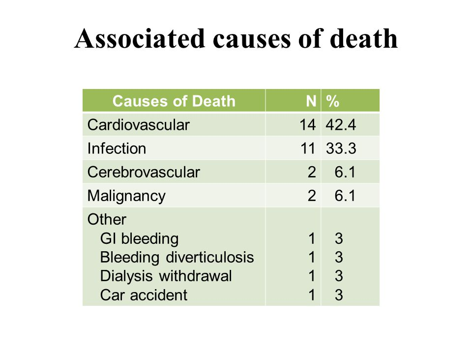 Associated causes of death