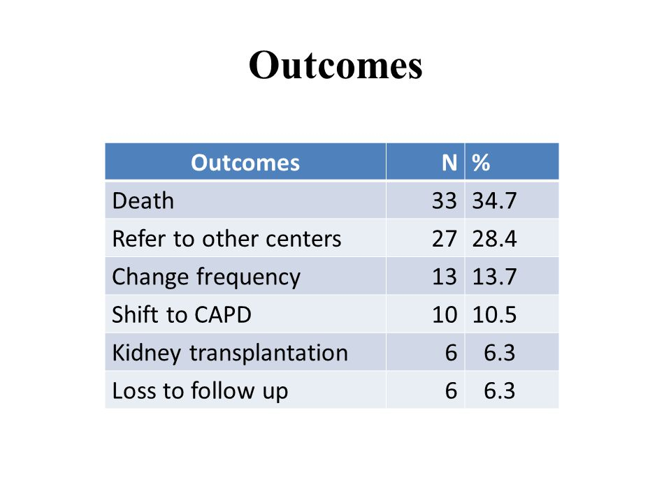 Outcomes Outcomes N % Death 33 34.7 Refer to other centers 27 28.4