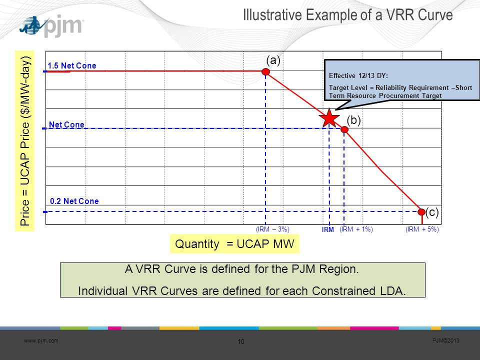 Illustrative Example of a VRR Curve