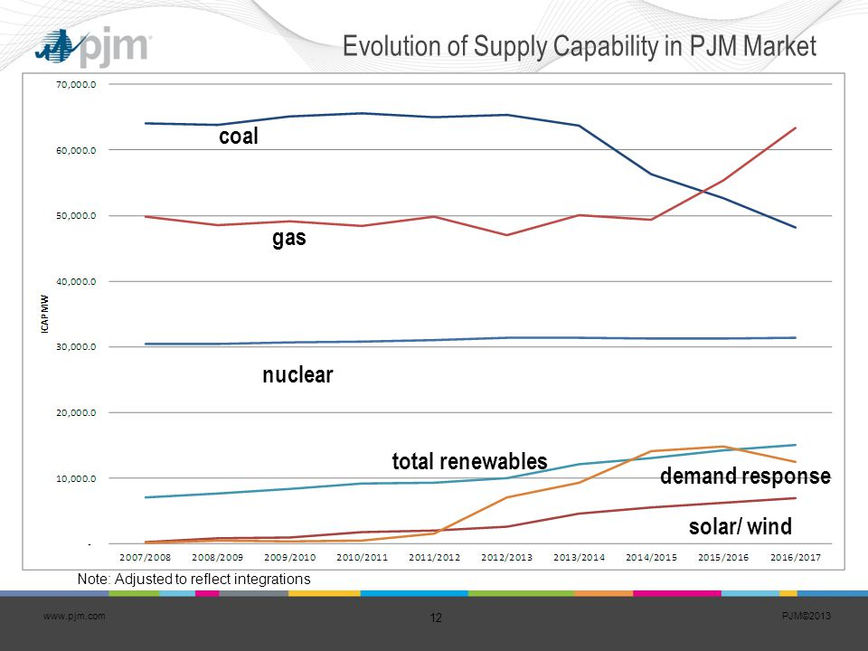 Evolution of Supply Capability in PJM Market