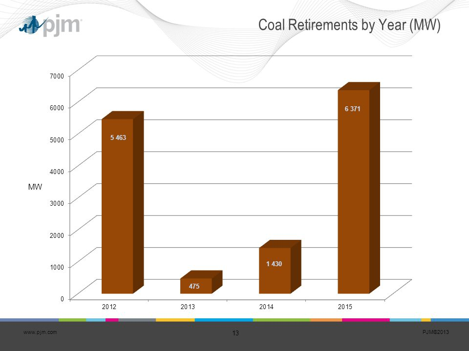 Coal Retirements by Year (MW)
