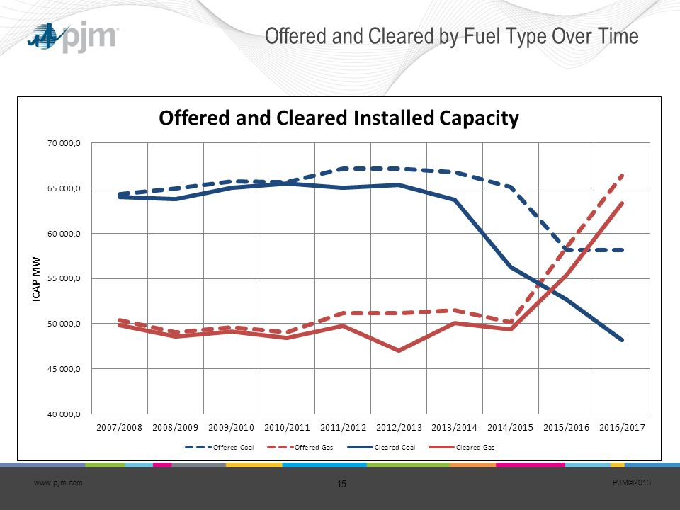 Offered and Cleared by Fuel Type Over Time