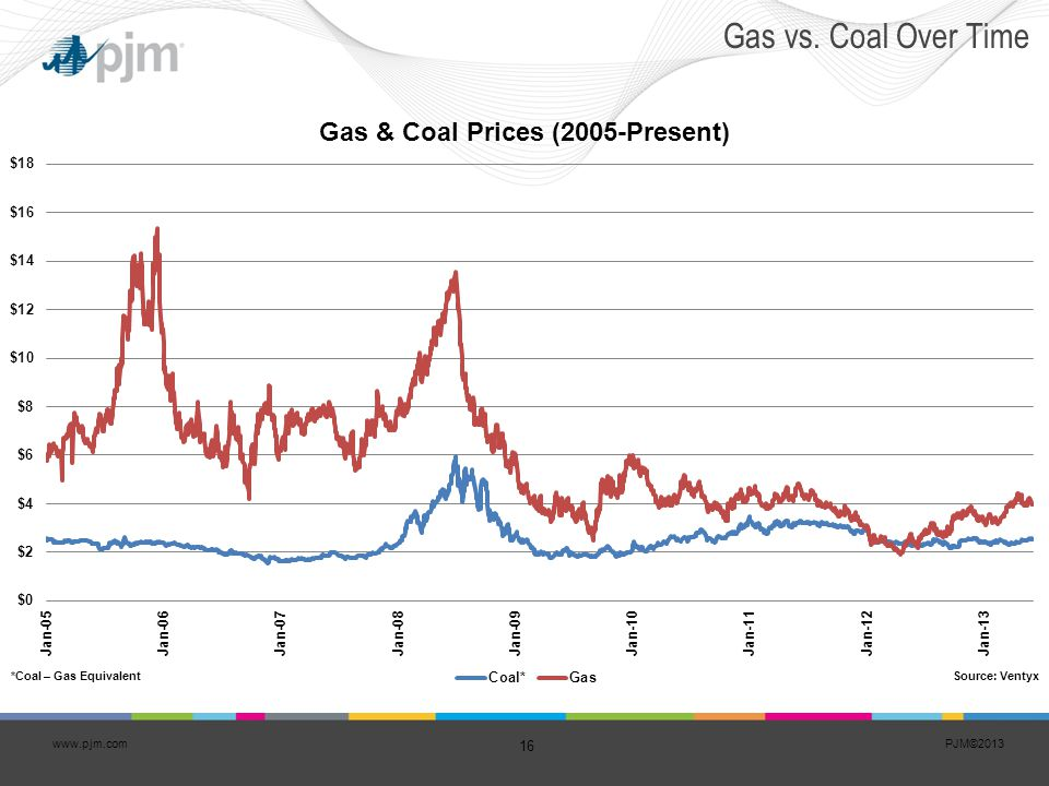 Gas vs. Coal Over Time *Coal – Gas Equivalent Source: Ventyx
